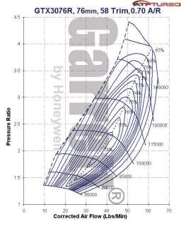 Garrett GTX3076R w/ 1.06 A/R T3 DIVIDED Turbine Housing